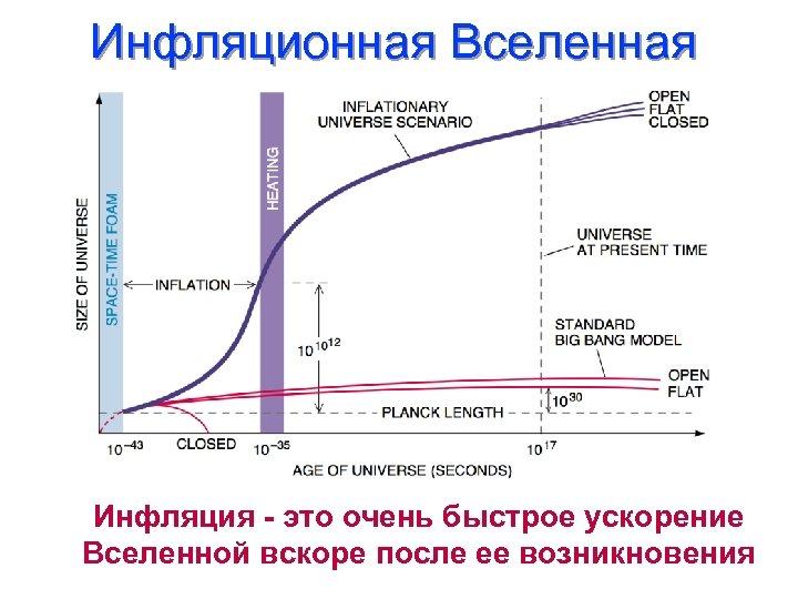 Инфляционная Вселенная Инфляция - это очень быстрое ускорение Вселенной вскоре после ее возникновения