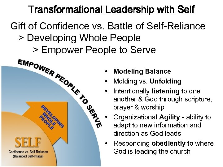 Transformational Leadership with Self Gift of Confidence vs. Battle of Self-Reliance > Developing Whole