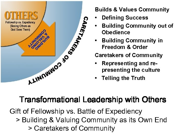 Builds & Values Community • Defining Success • Building Community out of Obedience •