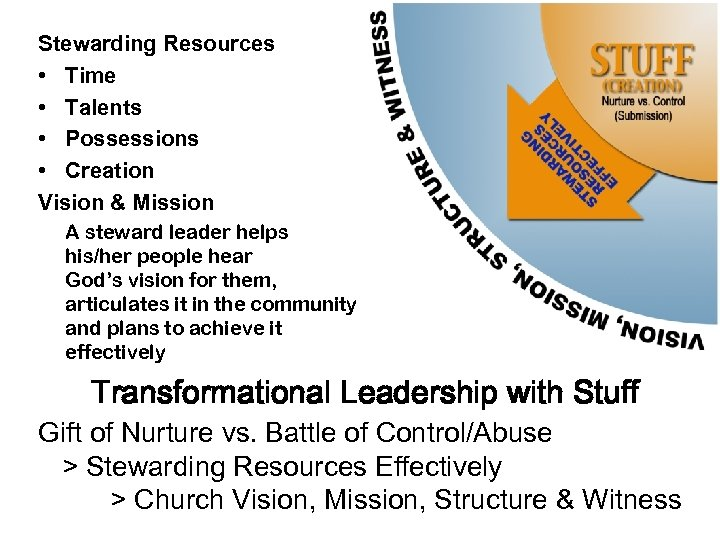 Stewarding Resources • Time • Talents • Possessions • Creation Vision & Mission A
