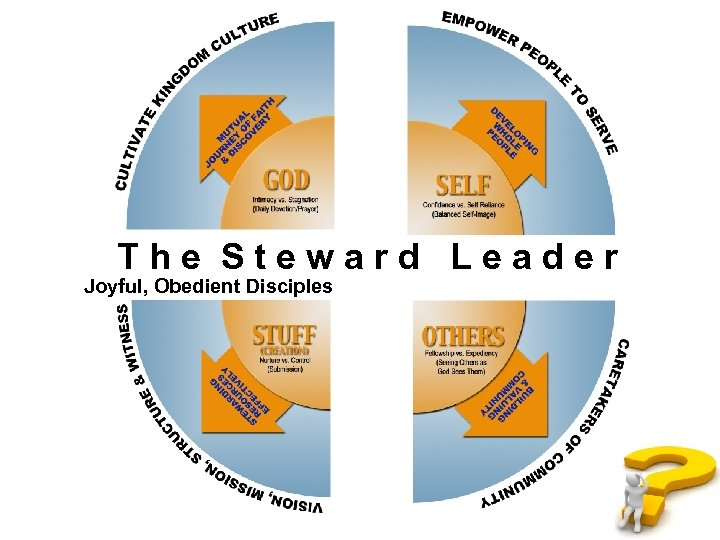 The Steward Leader Joyful, Obedient Disciples