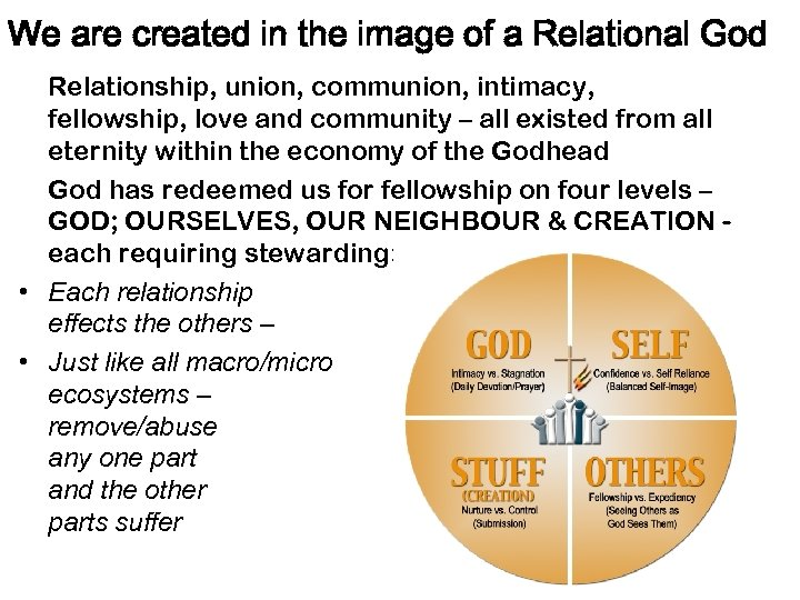 We are created in the image of a Relational God Relationship, union, communion, intimacy,