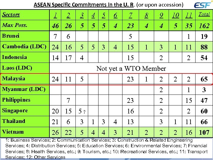 ASEAN Specific Commitments in the U. R. (or upon accession) Sectors 1 2 Max
