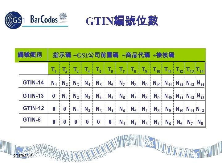 GTIN編號位數 編號類別 指示碼 +GS 1公司前置碼 +商品代碼 +檢核碼 T 1 T 5 T 6 T