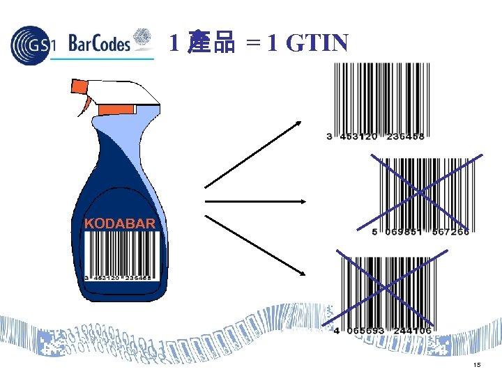 1 產品 = 1 GTIN KODABAR 15
