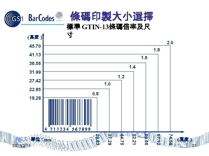 條碼印製大小選擇 標準 GTIN-13條碼倍率及尺 寸 (高度 ) 2. 0 45. 70 1. 8 41. 13