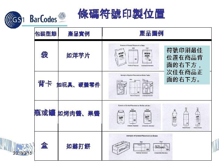 條碼符號印製位置 包裝型態 產品實例 袋 如洋芋片 背卡 如玩具、硬體零件 產品圖例 符號印刷最佳 位置在商品背 面的右下方, 次佳在商品正 面的右下方。 瓶或罐