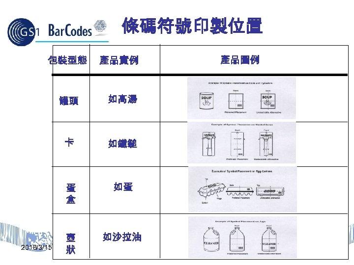 條碼符號印製位置 包裝型態 產品實例 罐頭 如鐵鎚 蛋 盒 2018/3/15 如高湯 卡 如蛋 壺 狀 如沙拉油