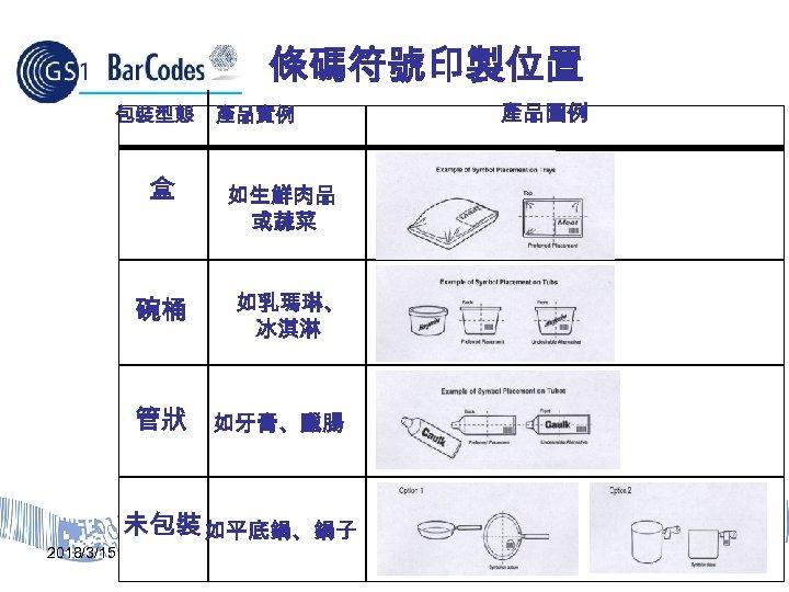 條碼符號印製位置 包裝型態 盒 碗桶 產品實例 產品圖例 如生鮮肉品 或蔬菜 如乳瑪琳、 冰淇淋 管狀 如牙膏、臘腸 2018/3/15 未包裝