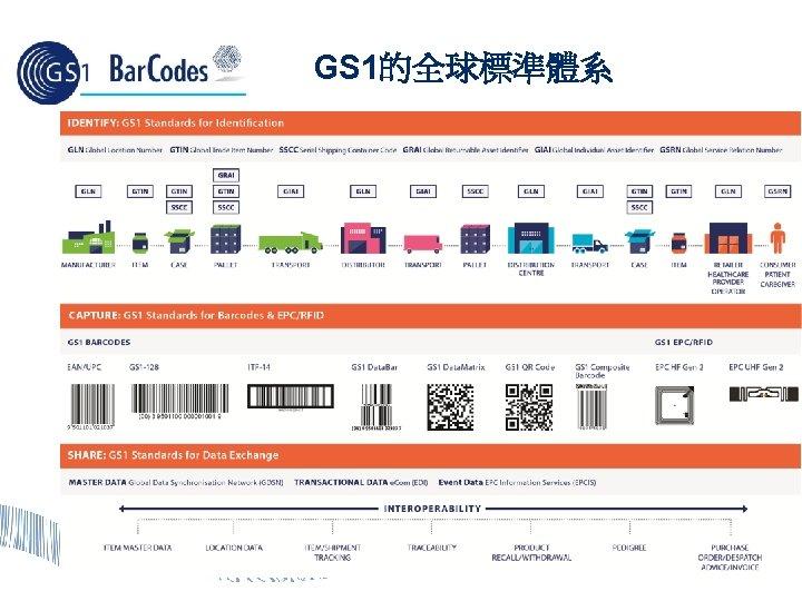 GS 1的全球標準體系