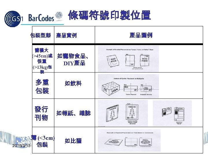 條碼符號印製位置 包裝型態 產品實例 體積大 (>45 cm)或 很重 (>13 kg)包 產品圖例 如寵物食品、 DIY產品 裝 多重