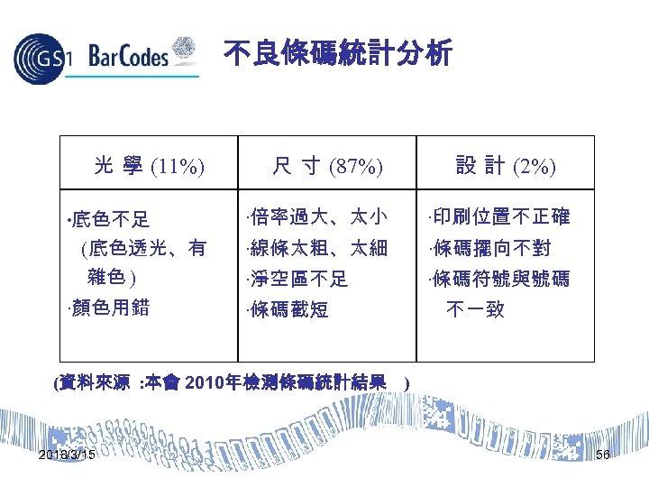 不良條碼統計分析 光 學 (11%) 尺 寸 (87%) 設 計 (2%) ‧底色不足 (底色透光、有 雜色 )