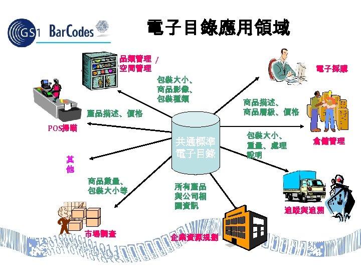 電子目錄應用領域 品類管理 / 空間管理 包裝大小、 商品影像、 包裝種類 產品描述、價格 POS掃瞄 共通標準 電子目錄 其 他 商品數量、