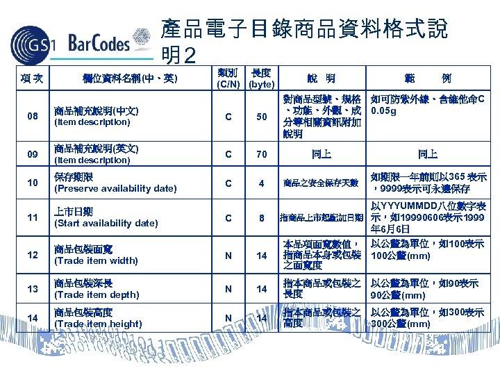 產品電子目錄商品資料格式說 明2 項次 欄位資料名稱(中、英) 08 商品補充說明(中文) 09 商品補充說明(英文) (Item description) 類別 長度 (C/N) (byte)