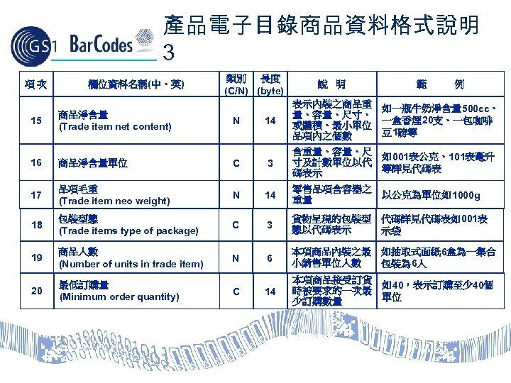 產品電子目錄商品資料格式說明 3 項次 15 欄位資料名稱(中、英) 商品淨含量 (Trade item net content) 類別 長度 (C/N) (byte)