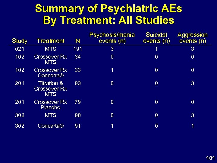 Summary of Psychiatric AEs By Treatment: All Studies Study Treatment N Psychosis/mania events (n)