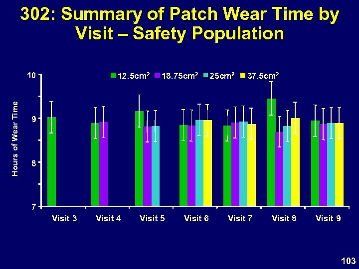 302: Summary of Patch Wear Time by Visit – Safety Population Hours of Wear