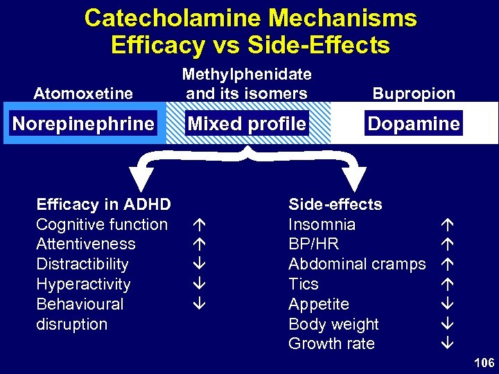Catecholamine Mechanisms Efficacy vs Side-Effects Atomoxetine Methylphenidate and its isomers Bupropion Norepinephrine Mixed profile
