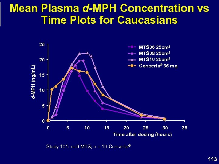 Mean Plasma d-MPH Concentration vs Time Plots for Caucasians 25 MTS 06 25 cm