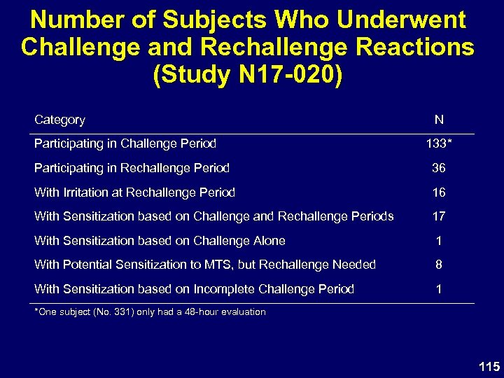 Number of Subjects Who Underwent Challenge and Rechallenge Reactions (Study N 17 -020) Category