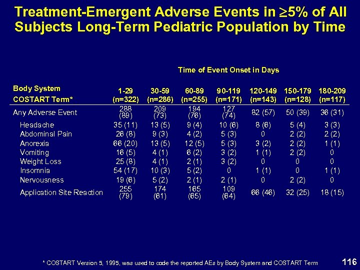 Treatment-Emergent Adverse Events in 5% of All Subjects Long-Term Pediatric Population by Time of