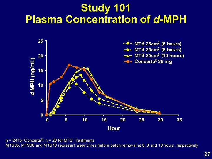 Study 101 Plasma Concentration of d-MPH (ng/m. L) 25 MTS 25 cm 2 (6