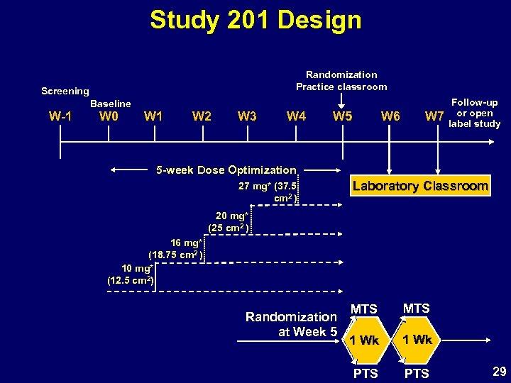 Study 201 Design Randomization Practice classroom Screening W-1 Baseline W 0 W 1 W