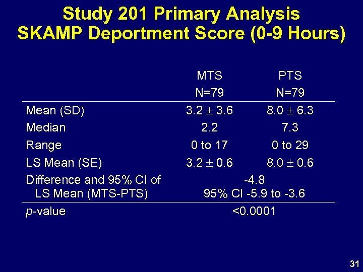Study 201 Primary Analysis SKAMP Deportment Score (0 -9 Hours) Mean (SD) Median Range