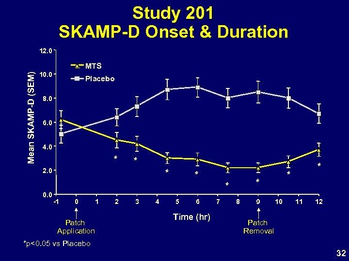 Study 201 SKAMP-D Onset & Duration 12. 0 Mean SKAMP-D (SEM) MTS 10. 0