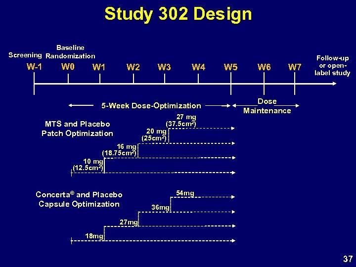 Study 302 Design Baseline Screening Randomization W-1 W 0 W 1 W 2 W
