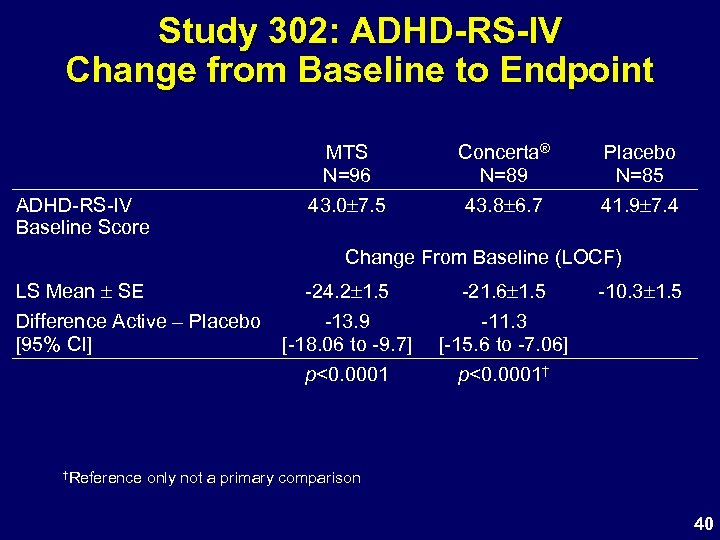 Study 302: ADHD-RS-IV Change from Baseline to Endpoint MTS N=96 ADHD-RS-IV Baseline Score Concerta®