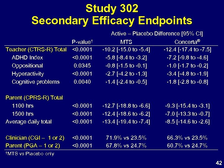Study 302 Secondary Efficacy Endpoints P-value† Teacher (CTRS-R) Total <0. 0001 ADHD Index <0.
