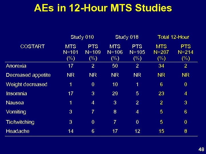 AEs in 12 -Hour MTS Studies Study 010 COSTART Study 018 Total 12 -Hour