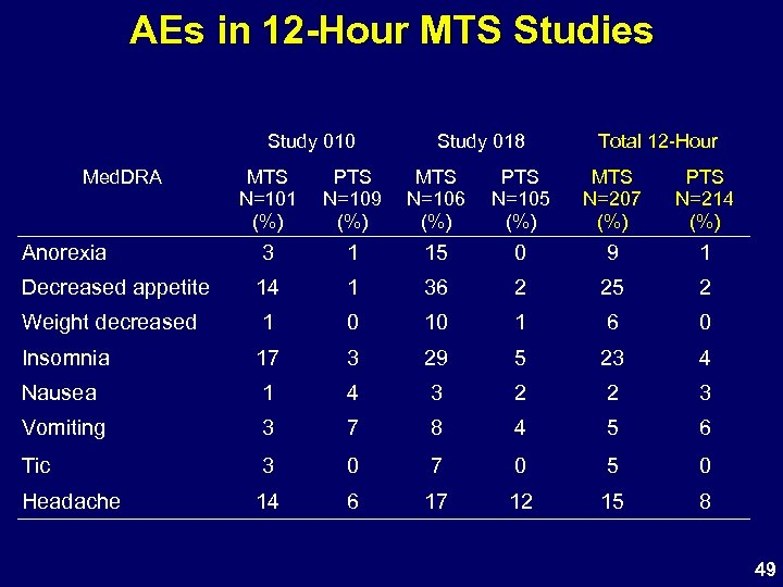 AEs in 12 -Hour MTS Studies Study 010 Med. DRA Study 018 Total 12