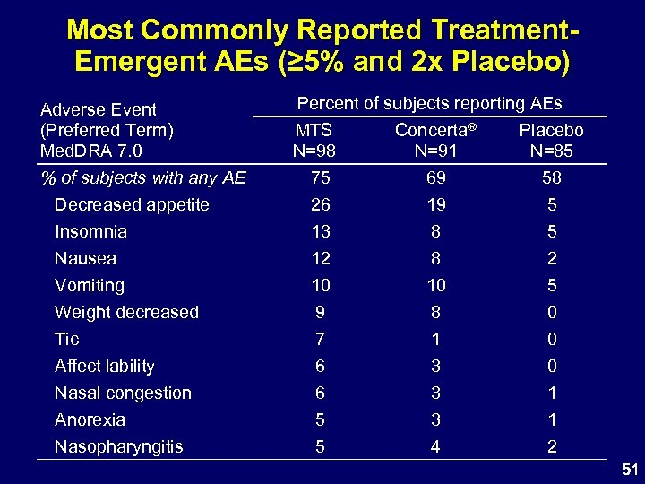 Most Commonly Reported Treatment. Emergent AEs (≥ 5% and 2 x Placebo) Adverse Event