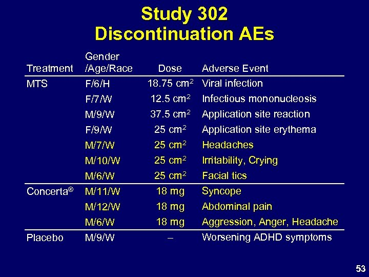 Study 302 Discontinuation AEs Treatment MTS Concerta® Placebo Gender /Age/Race F/6/H F/7/W M/9/W F/9/W