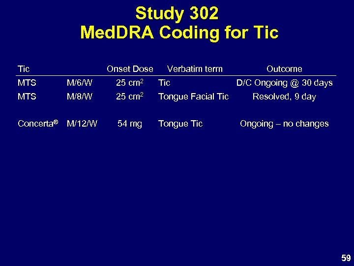 Study 302 Med. DRA Coding for Tic Onset Dose Verbatim term MTS M/6/W 25