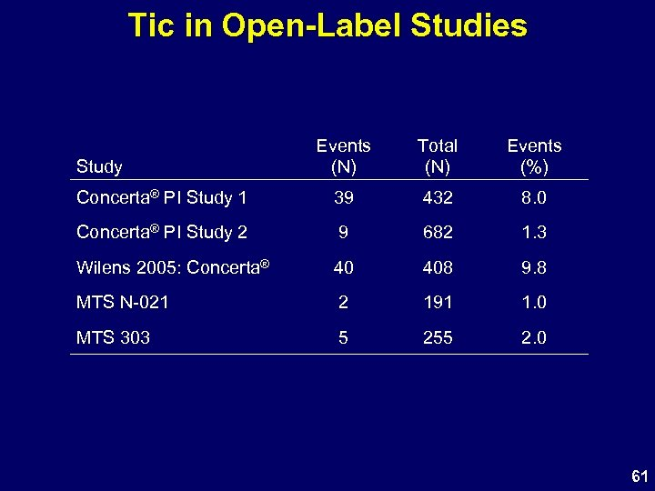Tic in Open-Label Studies Events (N) Total (N) Events (%) Concerta® PI Study 1