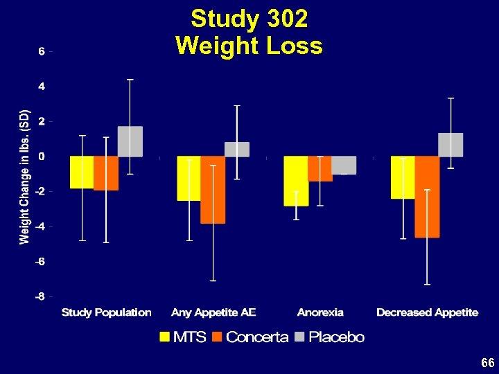Study 302 Weight Loss 66