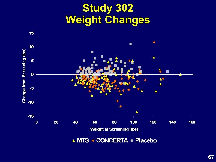 Study 302 Weight Changes 67