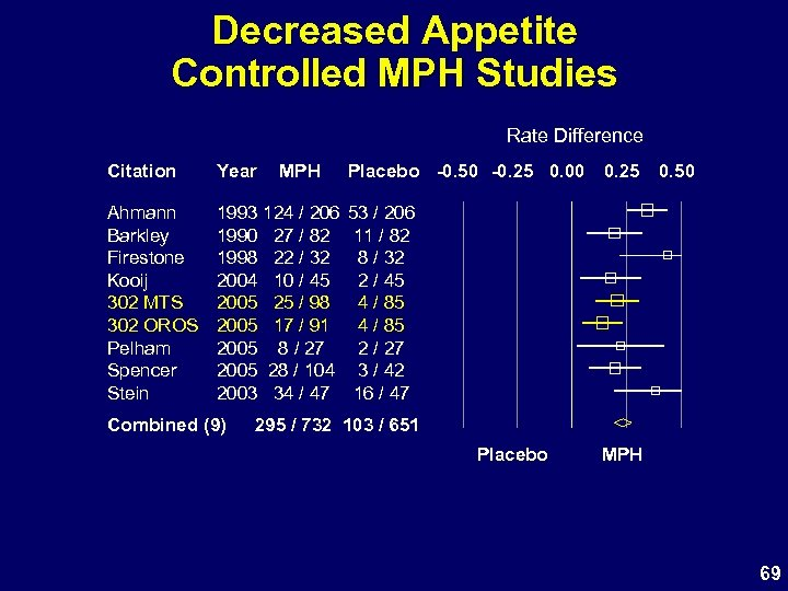 Decreased Appetite Controlled MPH Studies Rate Difference Citation Year Ahmann Barkley Firestone Kooij 302