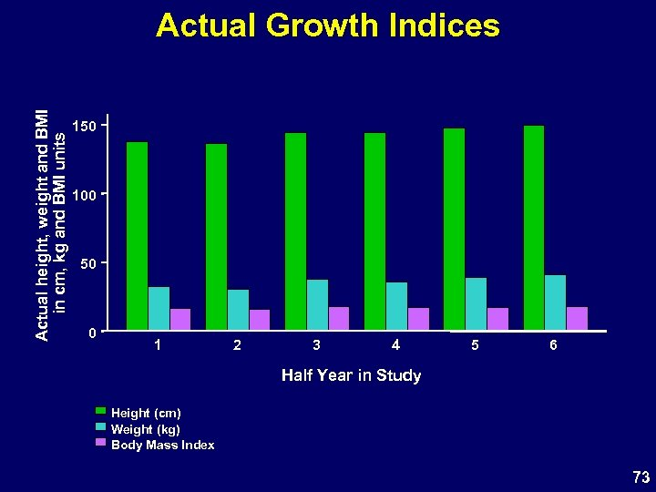 Actual height, weight and BMI in cm, kg and BMI units Actual Growth Indices