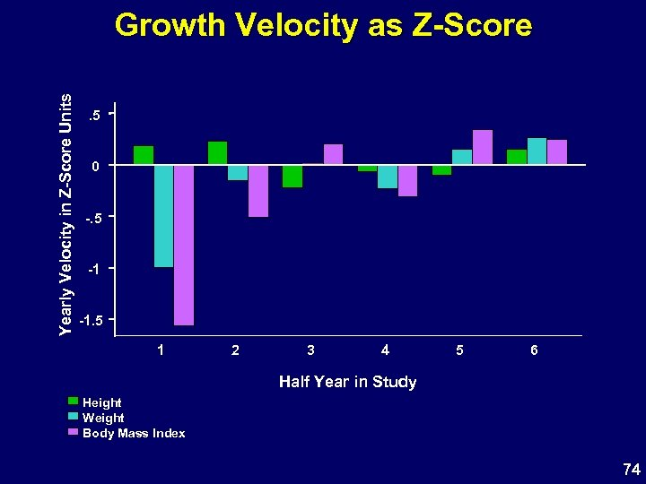 Yearly Velocity in Z-Score Units Growth Velocity as Z-Score. 5 0 -. 5 -1