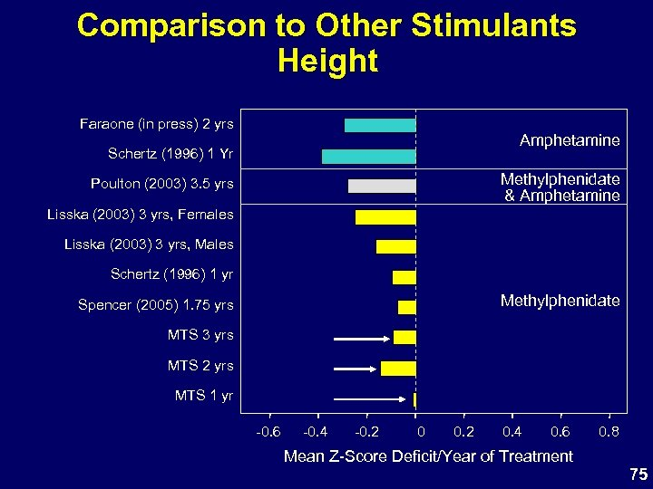 Comparison to Other Stimulants Height Faraone (in press) 2 yrs Amphetamine Schertz (1996) 1
