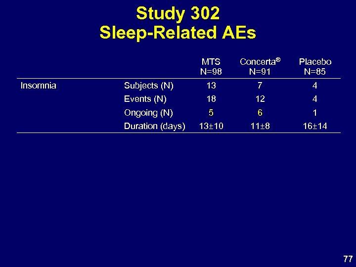 Study 302 Sleep-Related AEs MTS N=98 Insomnia Concerta® N=91 Placebo N=85 Subjects (N) 13