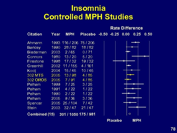 Insomnia Controlled MPH Studies Rate Difference Citation Year Ahmann Barkley Biederman Connors Firestone Greenhill