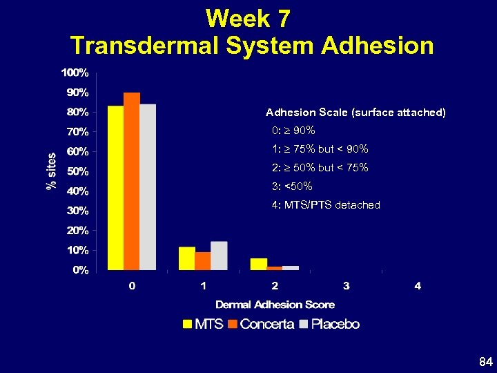 Week 7 Transdermal System Adhesion Scale (surface attached) 0: 90% 1: 75% but <