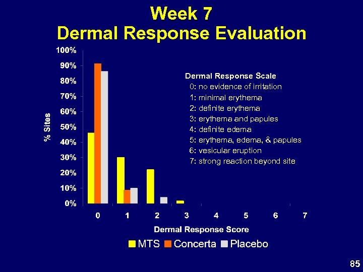 Week 7 Dermal Response Evaluation Dermal Response Scale 0: no evidence of irritation 1:
