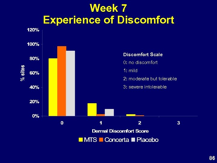 Week 7 Experience of Discomfort Scale 0: no discomfort 1: mild 2: moderate but