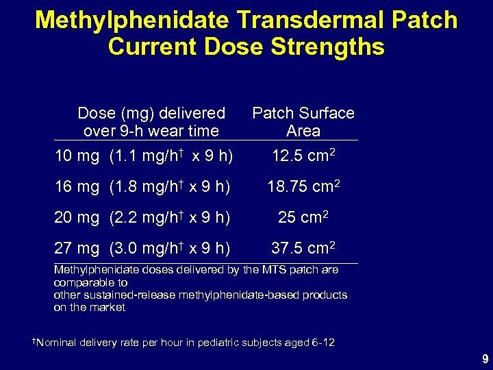 Methylphenidate Transdermal Patch Current Dose Strengths Dose (mg) delivered over 9 -h wear time